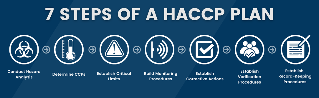7 Steps of a HACCP Plan
