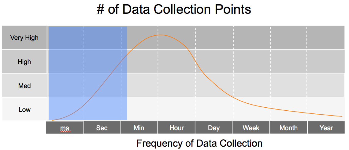 number_data_collection_points
