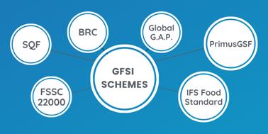 GFSI Certification Resources