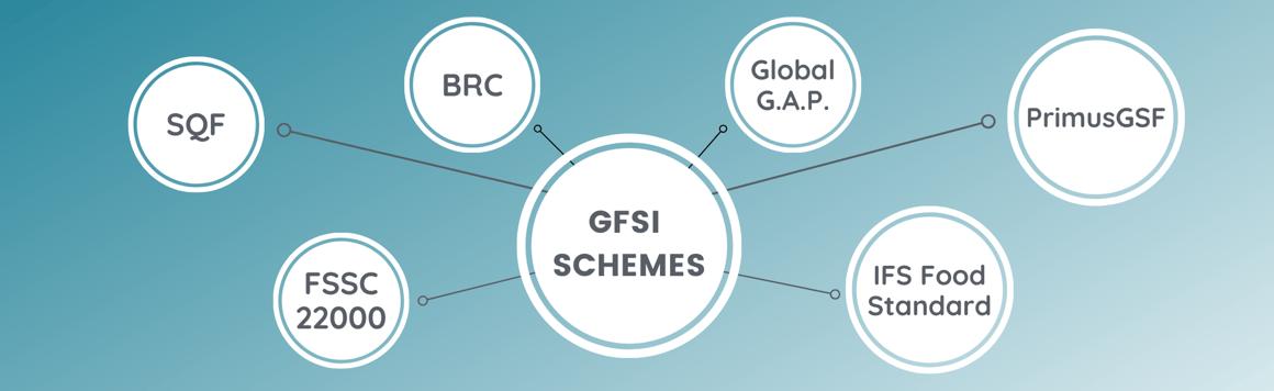 GFSI Schemes