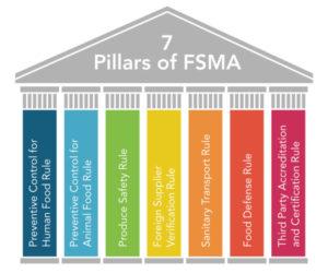 7 pillars of FSMA