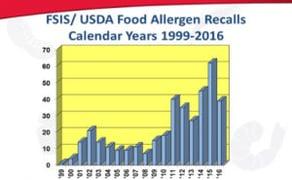 USDA-FSIS recalls