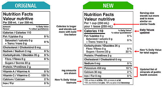Nutrition table changes